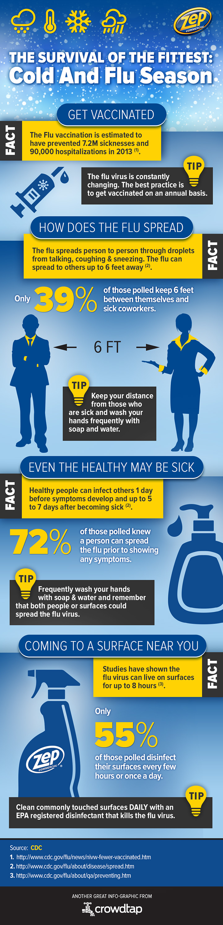 Zep Cold and Flu Infographic